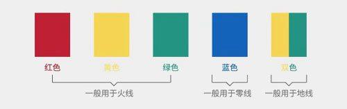 电线绝缘层颜色的不同分别代表什么